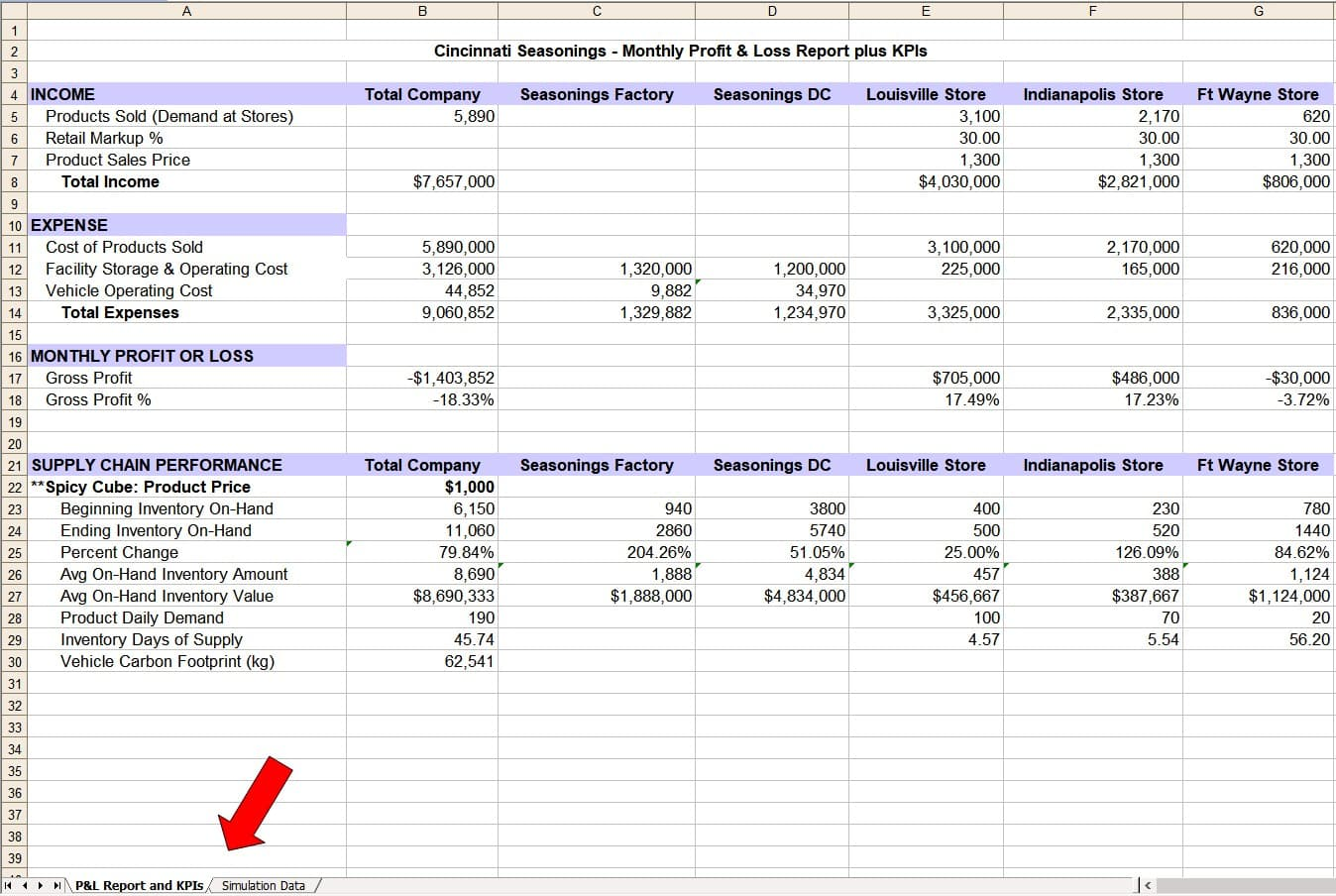 spreadsheet reporting template showing monthly profit and loss for Cincinnati Seasonings