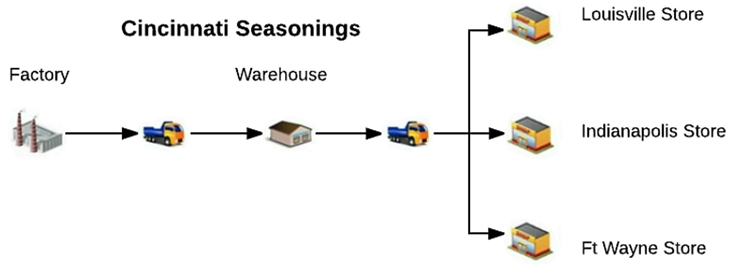 A chart showing the flow for the Cincinnati seasonings supply chain.